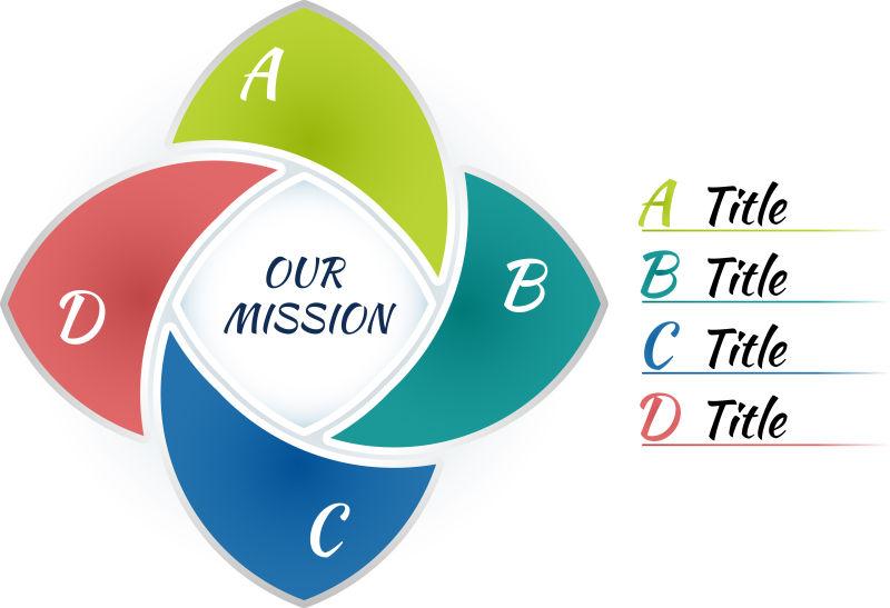 抽象矢量四色中心循环信息图表设计