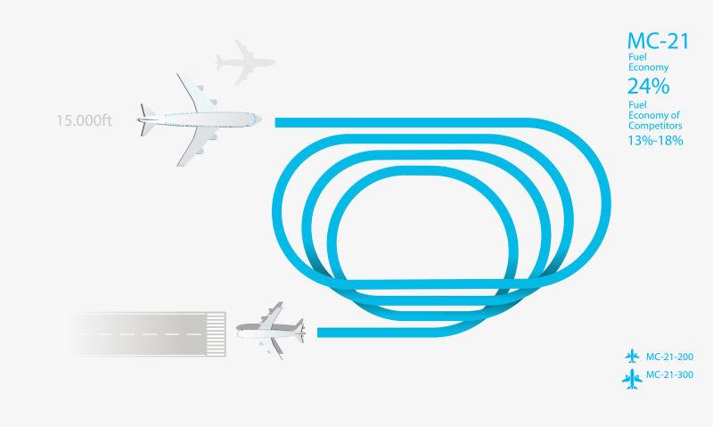 飞机降落路线的信息图表设计矢量
