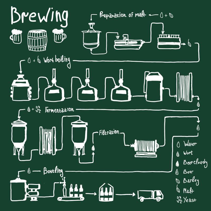 矢量手绘啤酒生产线酿造工艺