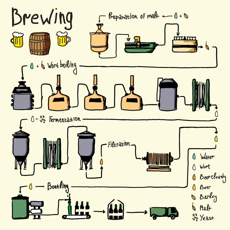矢量手绘啤酒酿造工艺